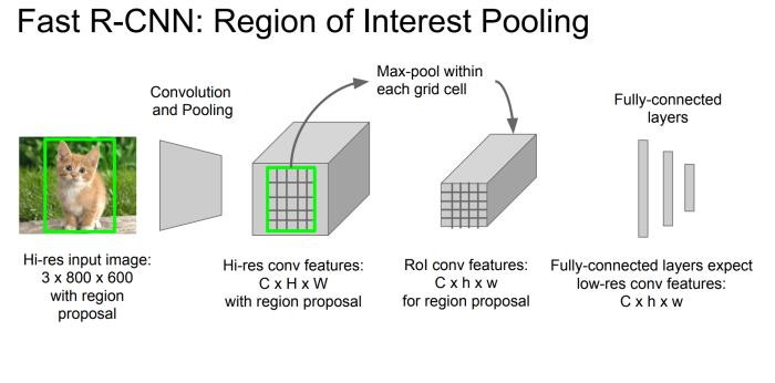 RoI Pooling