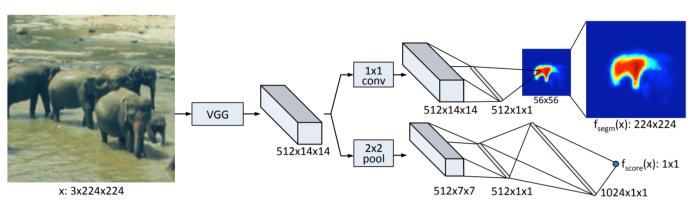 DeepMask Architecture