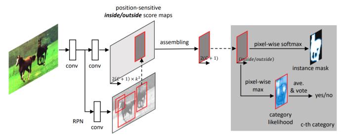 FCIS Architecture