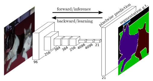 FCN Architecture