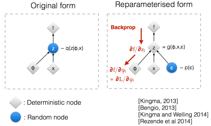 reparametrization trick